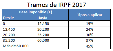 Tramos de IRPF 2017
